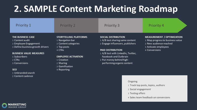 How to Develop Your Own Content Marketing Roadmap