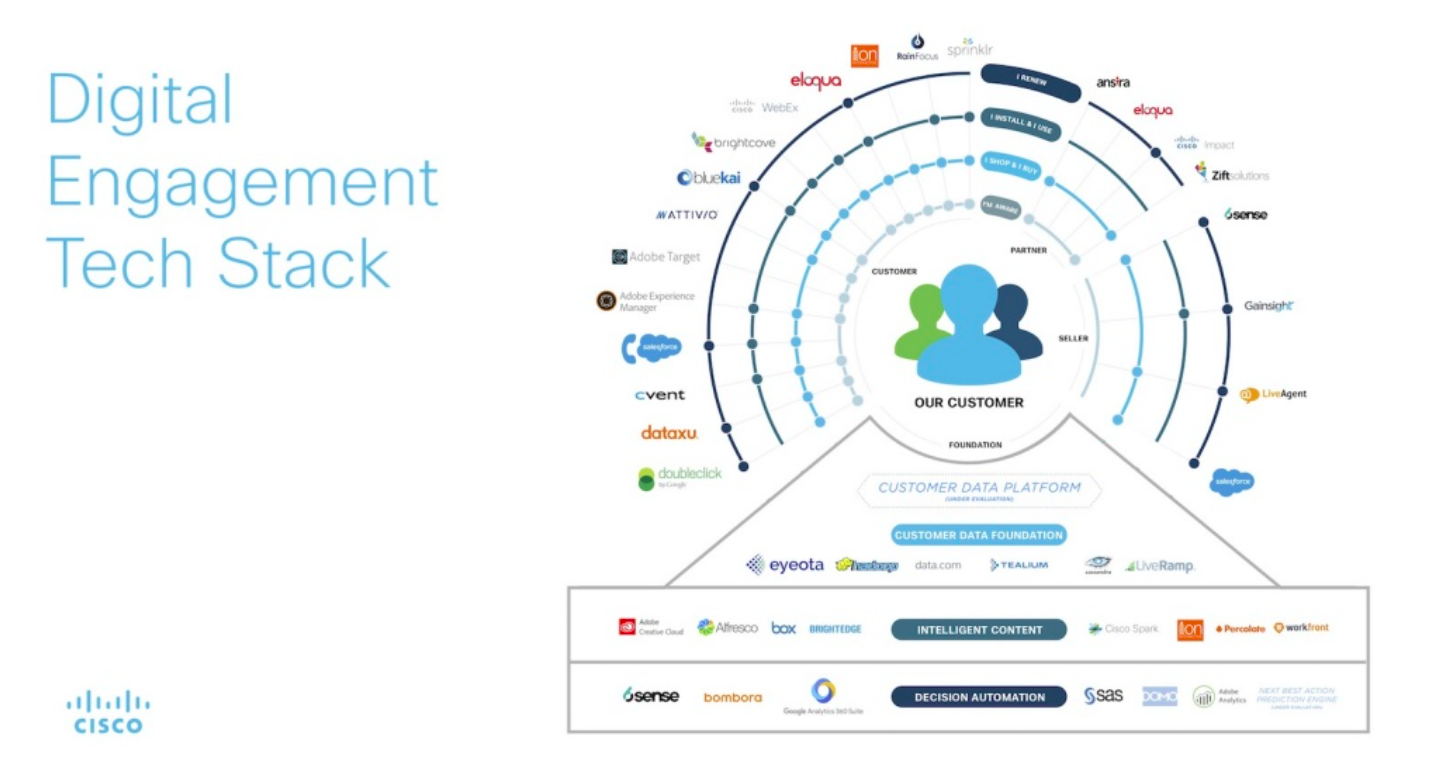 What Should Your Martech Stack Look Like? | Marketing