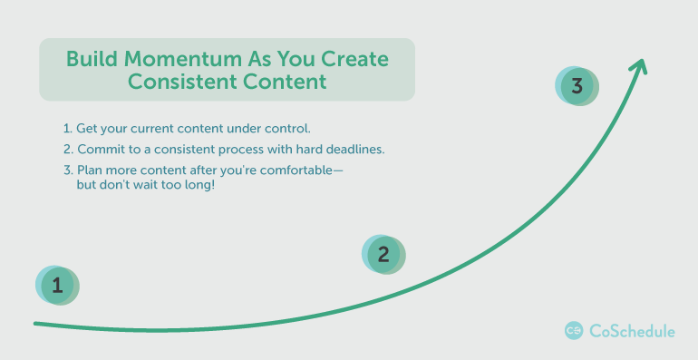 Stop Investing in Content and Start Investing in Consistency - Marketing Insider Group