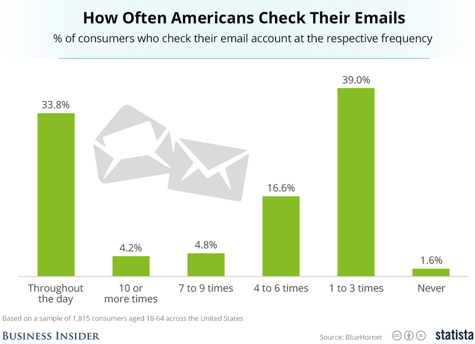 Four Big Reasons Your Email Campaigns Are Being Ignored