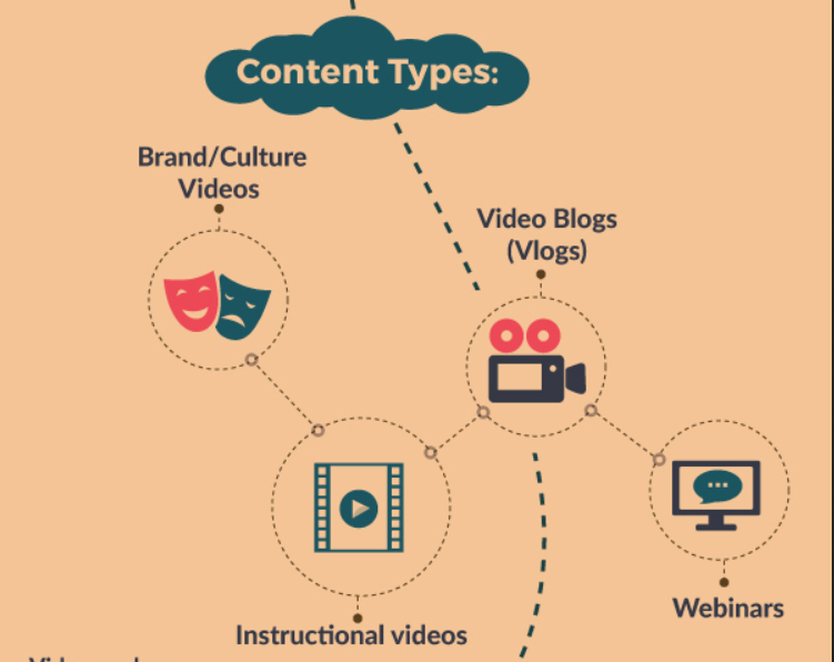 video The Infographic That Will Revolutionize Your Approach To Content Creation